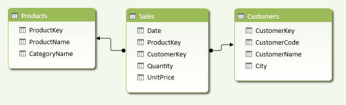 Figure 8 The Customers table has a relationship with the Sales table using CustomerKey.