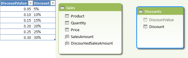 Figure 6 The Discounts table has two columns, one for the discount value and one for the displayed percentage.