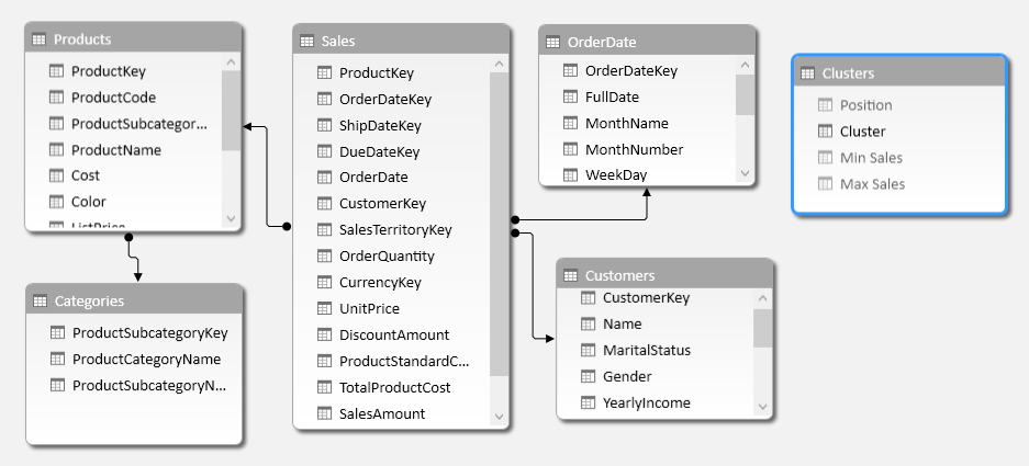 Figure 9 The Clusters table does not have relationships with other tables in the data model.