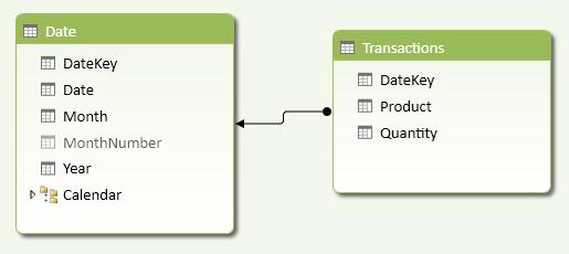 Cumulative Total – DAX Patterns