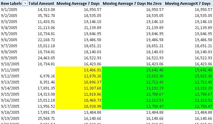 statistical patterns � dax patterns