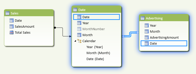 Figure 7 The relationship between Advertising and Date tables uses the Date calculated column.