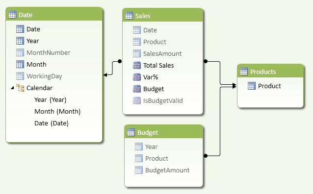 Figure 2 The Budget table does not have a physical relationship with the Date table.