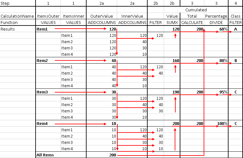 Figure 5 Calculation steps of the measure for ABC classification.