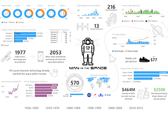 Space Report with Power BI