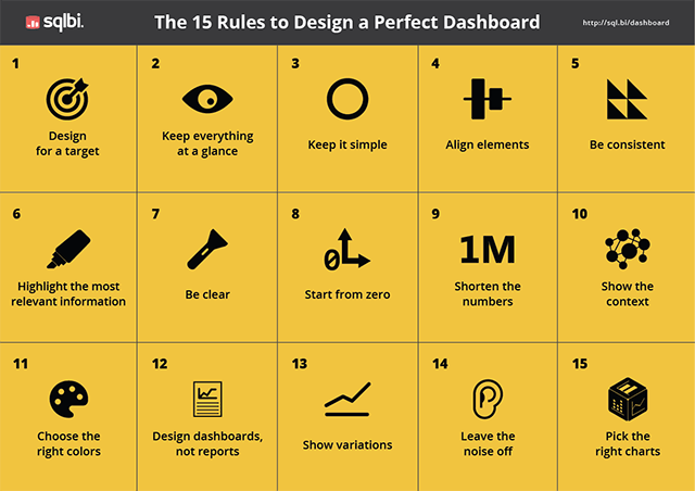 Dashboard Design Rules