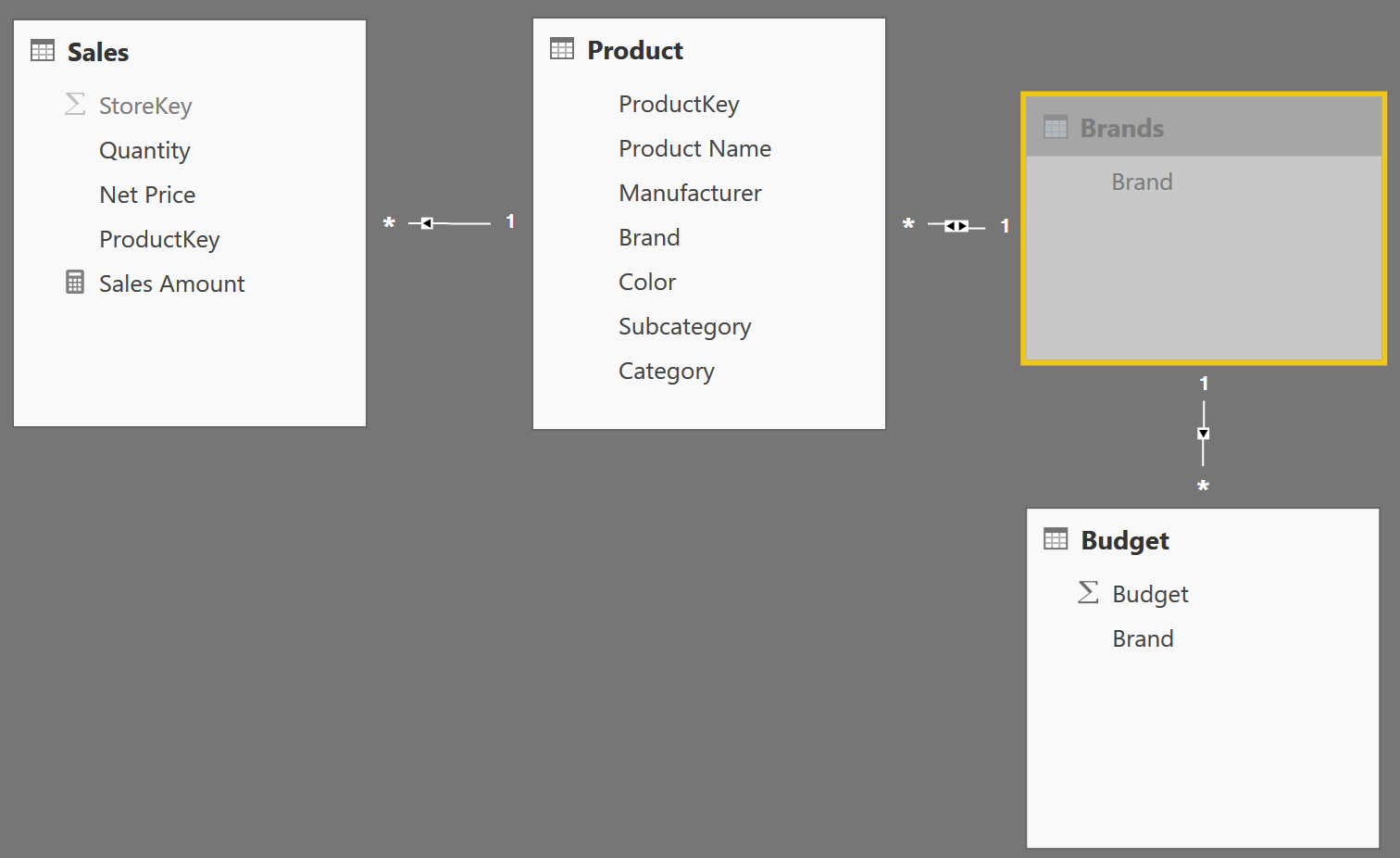 Using ALLEXCEPT versus ALL and VALUES - SQLBI