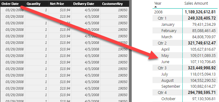 Automatic time intelligence in Power BI - SQLBI