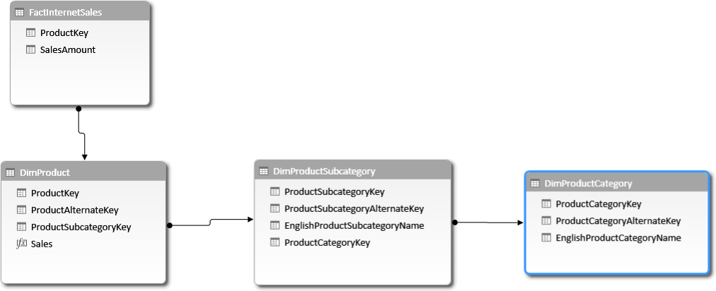 Autoexist And Normalization Sqlbi