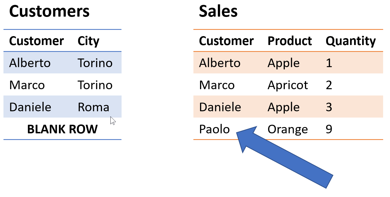 Avoiding circular dependency errors in DAX - SQLBI
