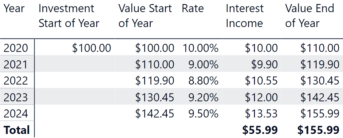 Compound interest on an investment