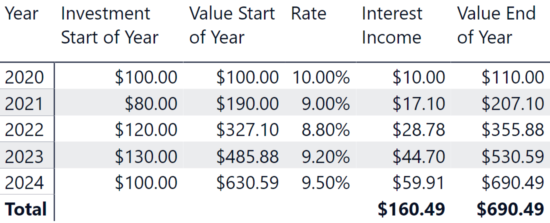 calculate future value of investment with compound interest
