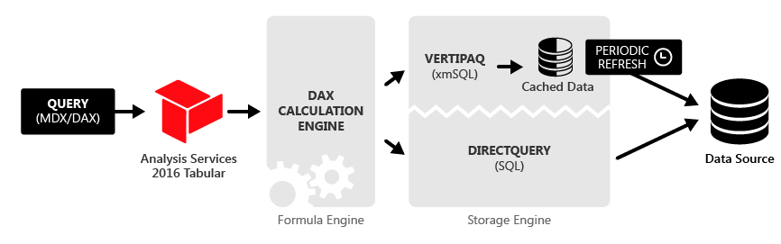 DirectQuery Architecture