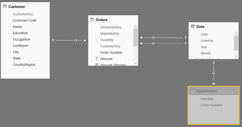 Analyzing events with a duration in DAX - SQLBI