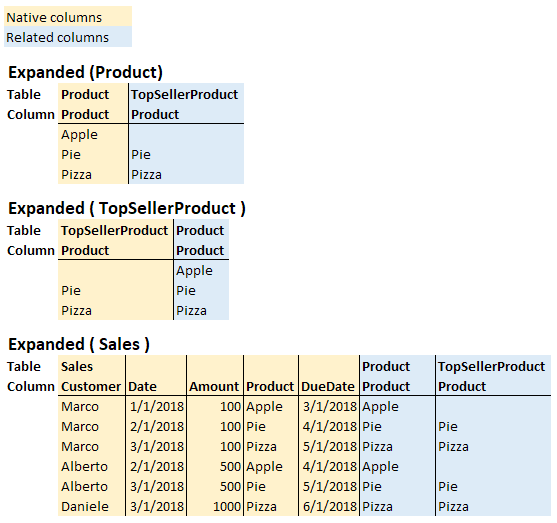 Expanded tables in DAX - SQLBI