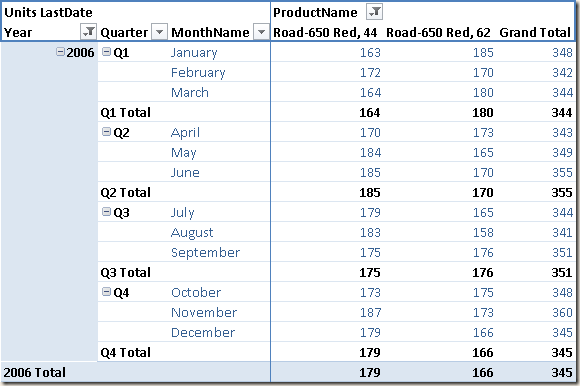 Semi-Additive Measures in DAX (for Power Pivot) - SQLBI