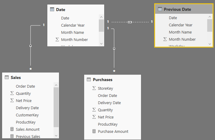 Filtering and comparing different time periods with Power BI - SQLBI