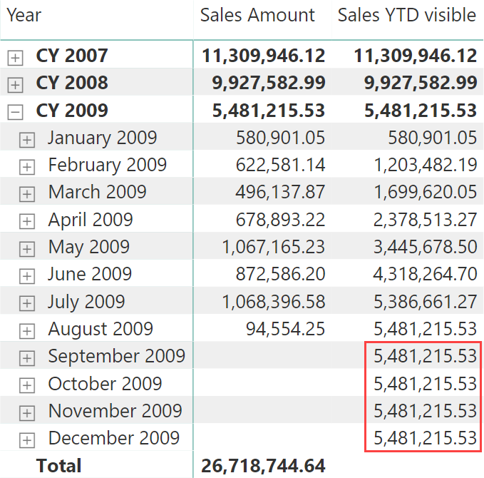 Hiding future dates for calculations in DAX - SQLBI