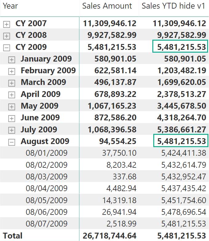 Hiding future dates for calculations in DAX - SQLBI