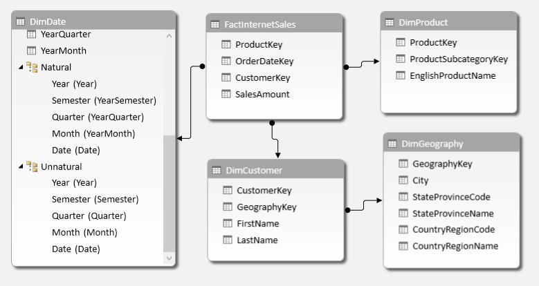 HierarchiesDataModel