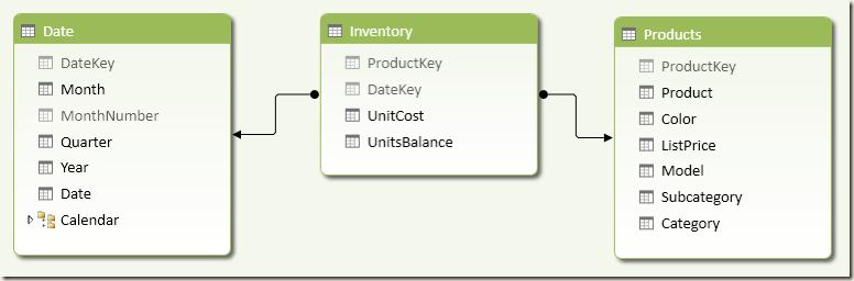Inventory Schema