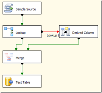 Mantaining order in SSIS flow, problems with Merge - SQLBI
