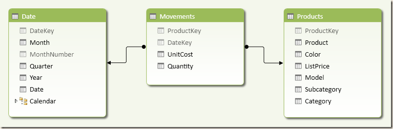 Movements Schema