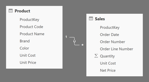 From SQL to DAX: Joining Tables - SQLBI
