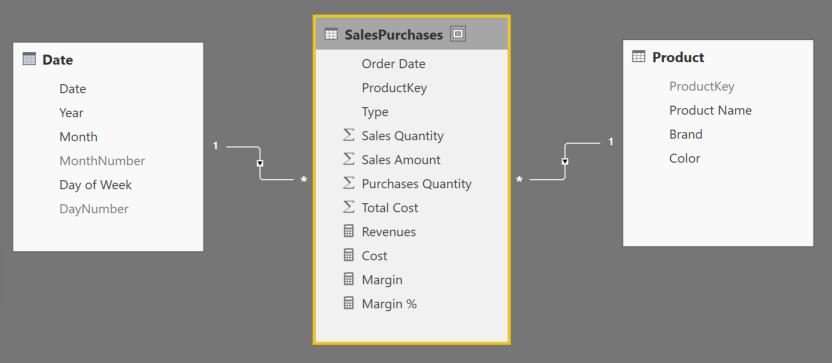 Power BI is a model-based tool - SQLBI