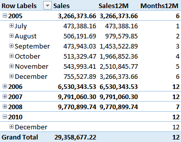 Rolling 12 Months Average in DAX - SQLBI