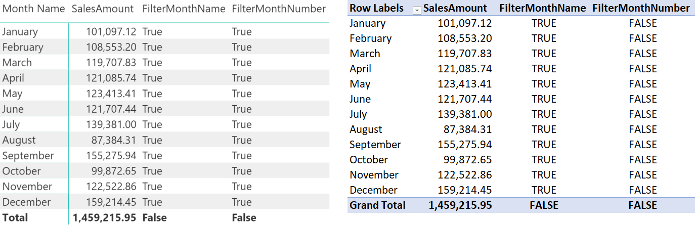 Side effects of the Sort By Column setting in DAX - SQLBI