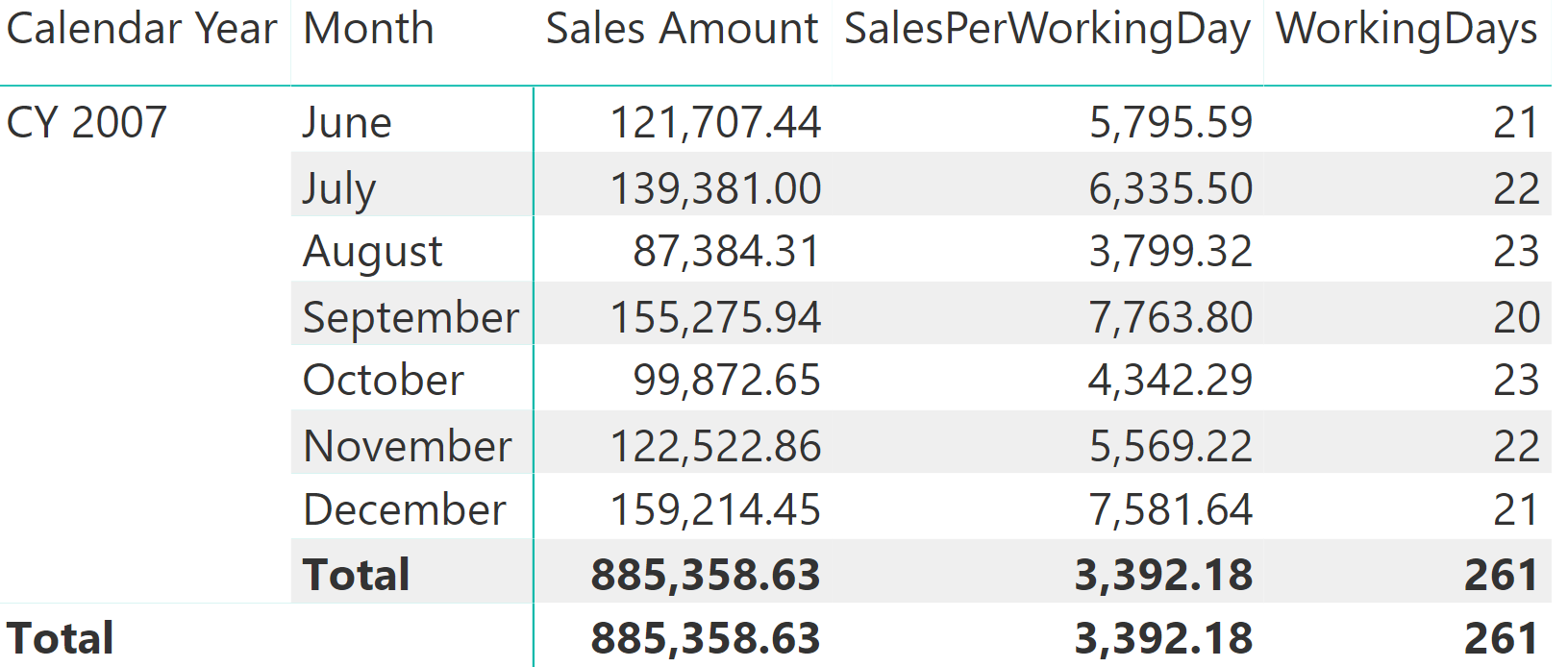 Summing values for the total - SQLBI