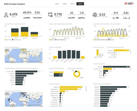 Free Introducing Power BI eBook and new DAX recorded video course