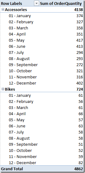 OrderQuantity by Product Category and Month