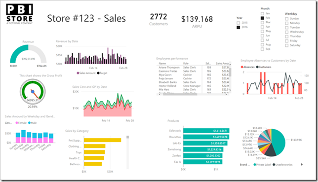 How to design beautiful dashboards in Power BI – the cure: 15 rules