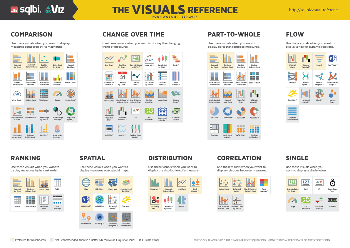Power Bi Visuals Reference Sqlbi