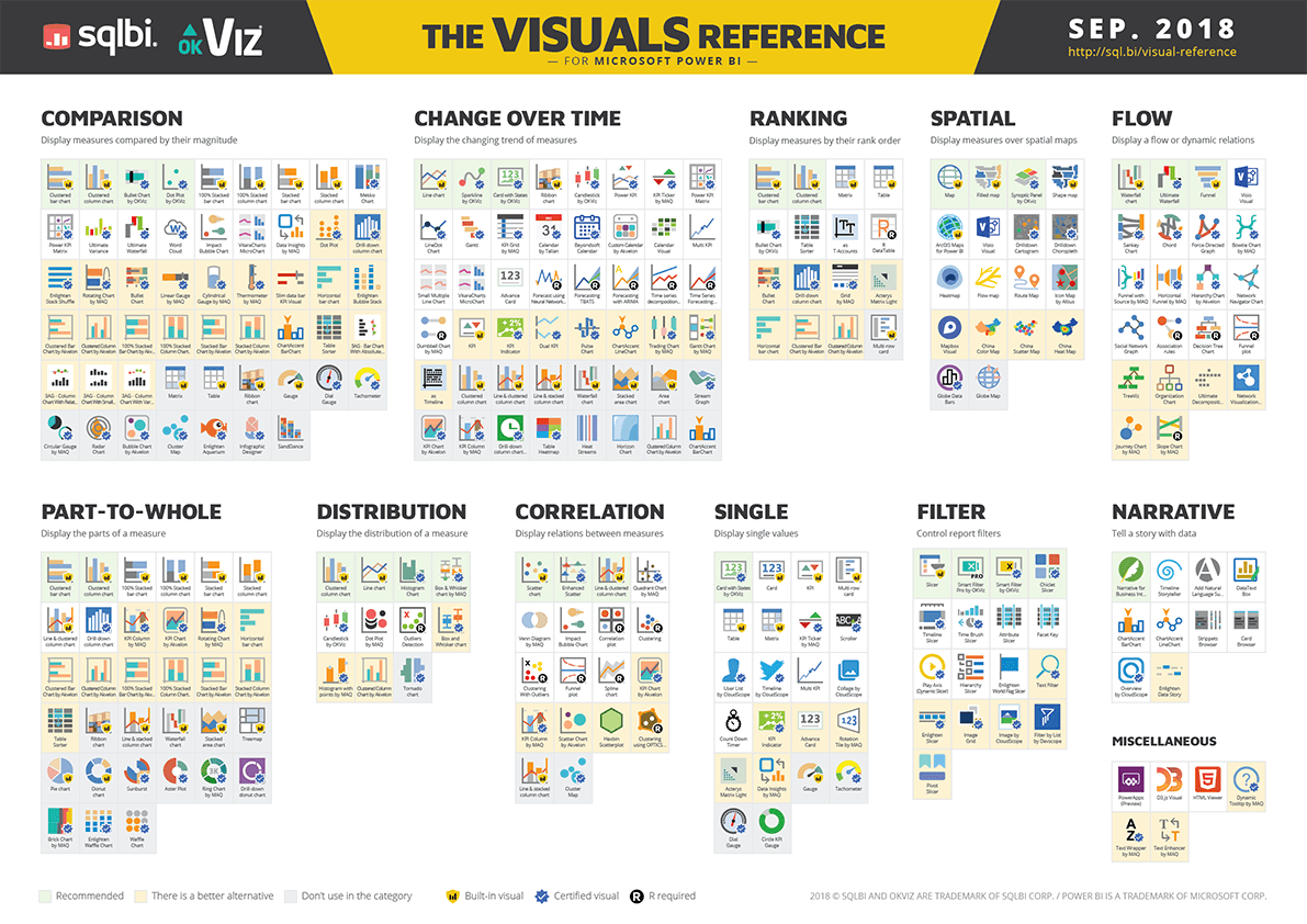 Power BI Visuals Reference - SQLBI